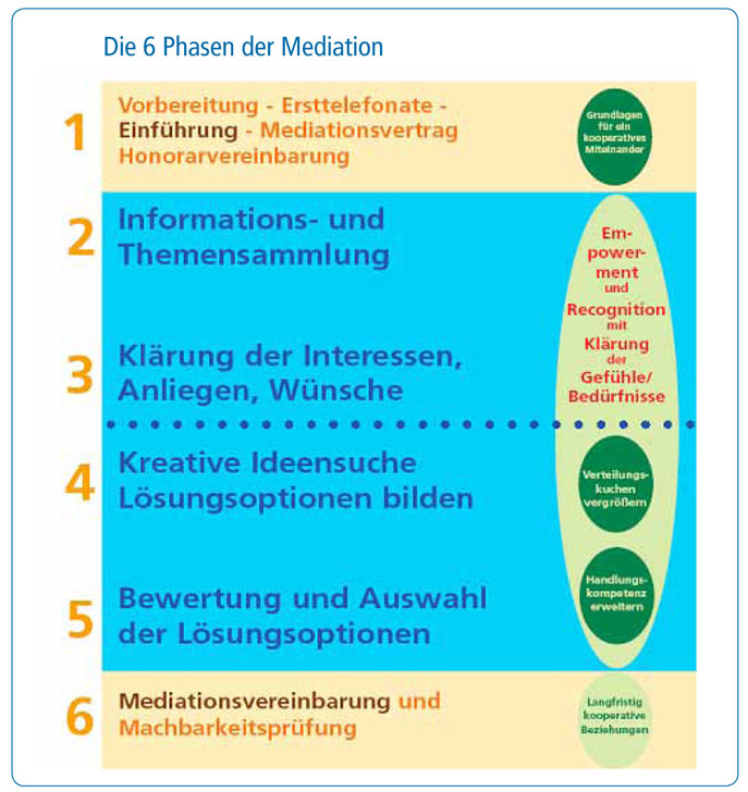 6-Phasen-der-Mediation